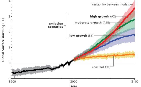 Wie wird die globale Durchschnitttemperatur im 21. Jahrhundert steigen? Weiß man nicht so genau. Bild: 2007 IPCC WG1 AR-4