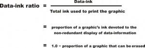 """Tuftes """"Zauberformel"""" für gutes Design: Das Data-Ink-Ratio soll im gegen eins gehen. Bild: infovis-wiki.net"""