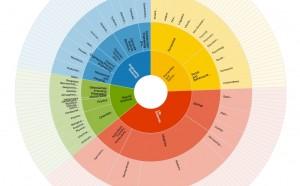 Die Webseite re3data.org sammelt Forschungsdatenbanken nach Themen sortiert. Könnte auch das SMC Germany Daten bereitstellen und einschätzen? Bild: Screenshot re3data.org