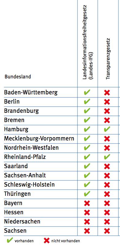 """Ausschnitt Tabelle 1 """"Vergleich der Auskunftsgesetze in den Bundesländern."""" aus der OBS Studie 23 """"Informationsfreiheit –  Mehr Transparenz für mehr Demokratie"""""""